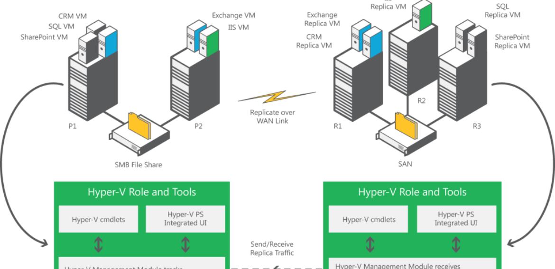 Hyper-V replicate workgroup