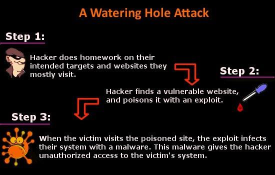 Quy trình Watering hole attacks